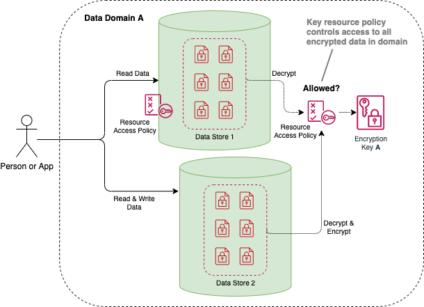 Depicts how to secure data with KMS by using a Customer Managed CMK with a resource policy that allows only authorized access to the key.