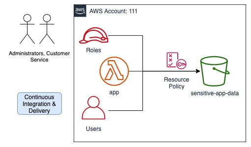 Sample App in AWS with: Lambda function for app, `app` role, `admin` user, the app's s3 requests pass through a bucket policy on the way to the bucket.