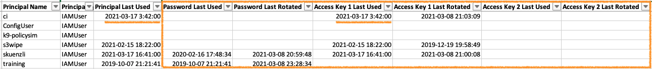 Audit AWS IAM user credentials using 'Principals' report