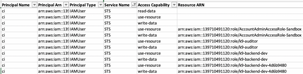 Analyze which roles a user can assume